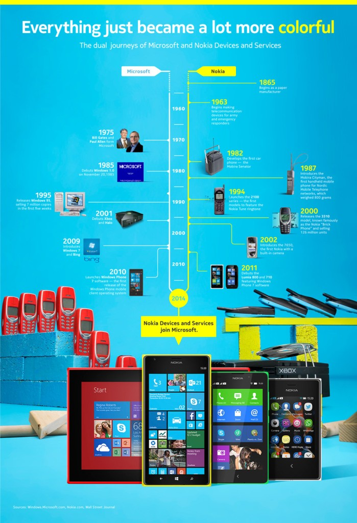 Nokia & Microsoft History